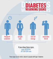 Hyperglycemia in diabetes