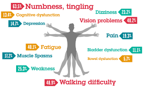 Multiple sclerosis