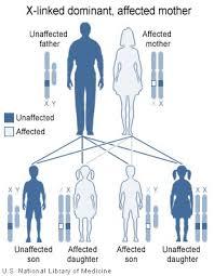 Rett syndrome