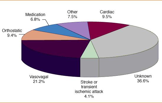 neurocardiogenic syncope claim study